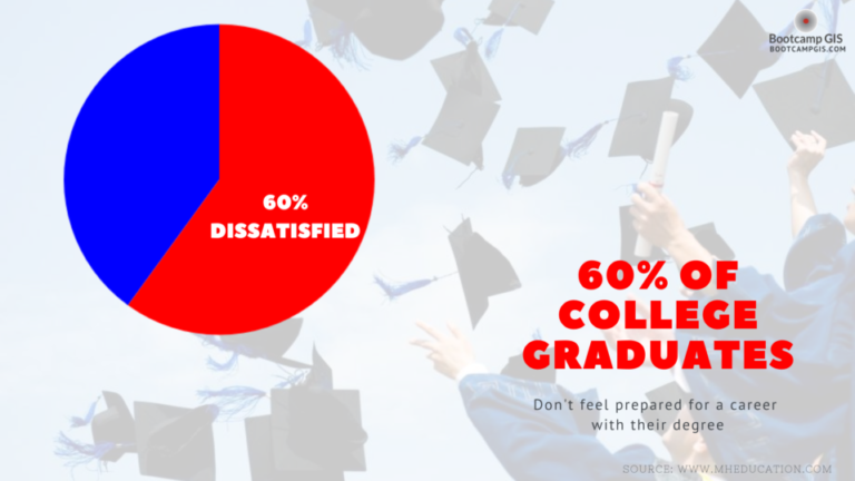 Student opinions of higher education