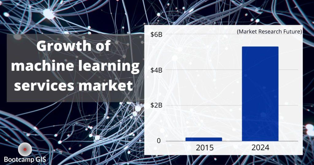 Skyrocketing Machine Learning Market